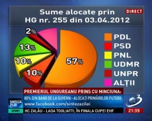 impartire bani 3 aprilie 2012 sume alocate de Mihai Razvan Ungureanu MRU prin HG 255 catre primariile puterii PDL UNPR UDMR