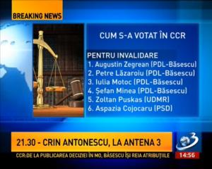 cine sunt cei 6 judecatori CCR care lau salvat pe basescu la referendum pentru demitere 29 iulie 21 august 2012, ceicunoi.wordpress.com