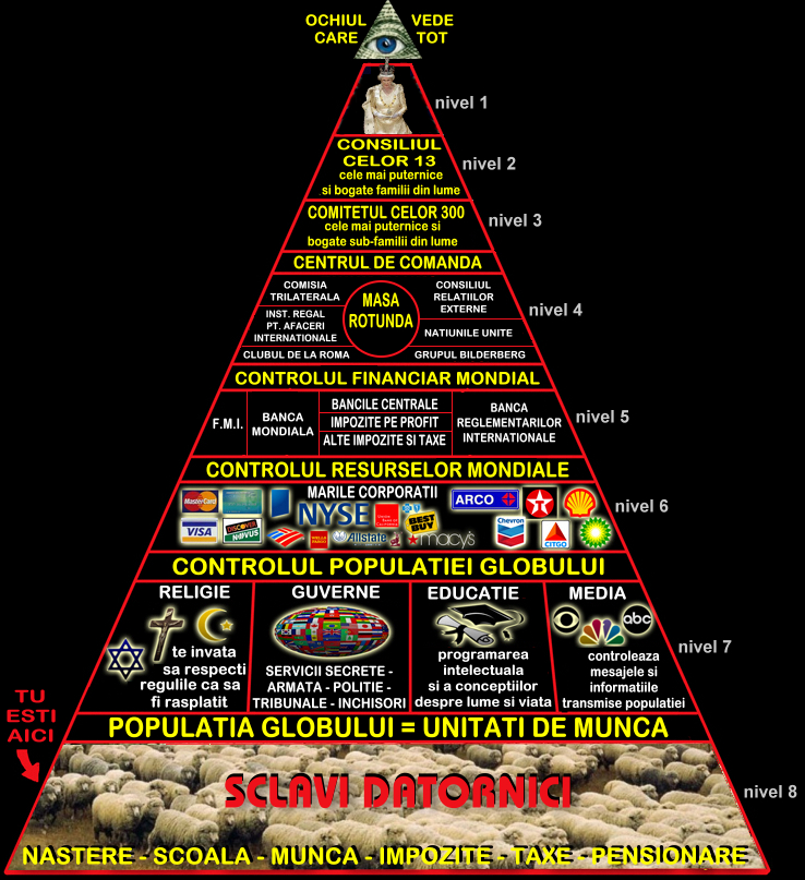 Cine conduce lumea si România? Masoni, grupuri oculte, marile corporatii etc (pol59) (6/6)