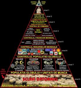 piramida puterii la nivel mondial, cine controleaza si conduce lumea si romania, grupuri de putere oculte franc masoni, marile corporatii bani, ceicunoi.wordpress.com
