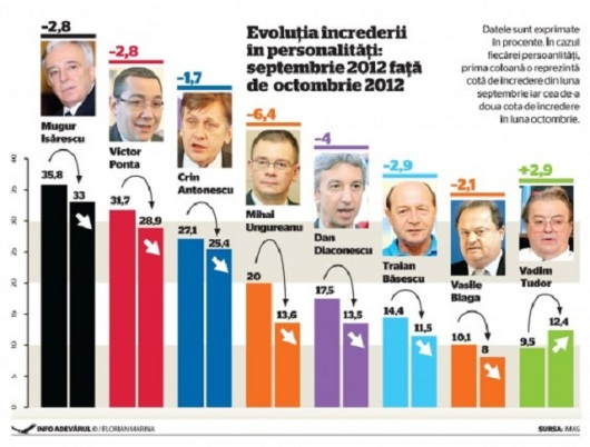 increderea romanilor in politicieni oameni publici sondaj opinie cercetare statistica noiembrie 2012 mugur isarescu victor ponta crin antonescu traian basescu