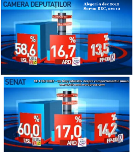 rezultate alegeri parlamentare 9 decembrie 2012 exit poll ccsb, oficiale ora 10, usl ard pdl pp dd, guvern ponta