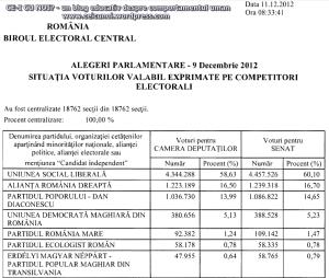 rezultate finale oficiale biroul electoral central BEC ora 21 alegeri parlamentare 9 decembrie 2012 candidati usl ard ppdd, prm, per, udmr, camera deputatilor, senat