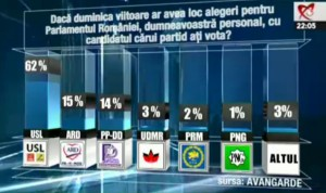 sondaj avangarde alegeri parlamentare 9 decembrie 2012 cu cine votam candidati partide usl pdl ard pp dd prm png psd pnl unpr pc