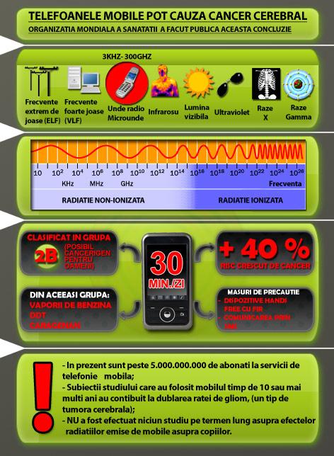 Castile de telefon hands free wireless ne protejeaza de cancer creier nu tineti telefonul la ureche sfaturi convorbiri socializare la telefonul mobil sanatate anti contra impotriva cancerului