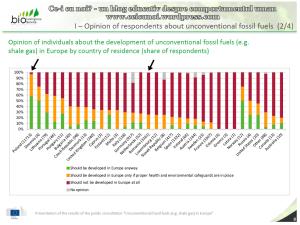 Rezultate consultare publica CE privind exploatarea gazelor de sist in Europa raport UE 75% dintre respondentii romani sunt ferm impotriva anti contra fracturarii hidraulice 4