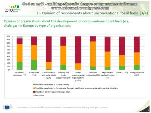 Rezultate consultare publica CE privind exploatarea gazelor de sist in Europa raport UE 75% dintre respondentii romani sunt ferm impotriva anti contra fracturarii hidraulice 5