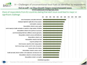 Rezultate consultare publica CE privind exploatarea gazelor de sist in Europa raport UE 75% dintre respondentii romani sunt ferm impotriva anti contra fracturarii hidraulice 6