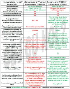 Comparatie Informarea de la TV ziare vs versus Informarea prin internet net ceicunoi televizorul informeaza este o ILUZIE televiziunea dezinformeaza ne tine oamenii dezinformati manipulati captivi sistem exploatare