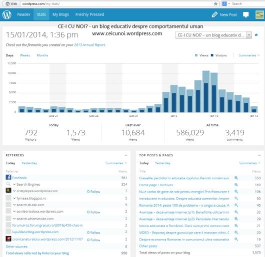 statistica statistici trafic vizitatori cititori blog ce-i cu noi ceicunoi puterea de diseminarea informatiei reteaua Facebook cat de rapid circula informatia pe internet share distribuiri Facebook 2014