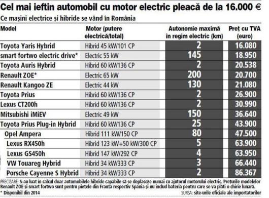 """2 Tabel cel mai ieftin automobil electric romania Masina Electrica - partea 1. Eficienta deplasarii cu vehicule cu motor electric, tipuri de autovehicule """"verzi"""", comparatie cu autoturismele pe combustie"""