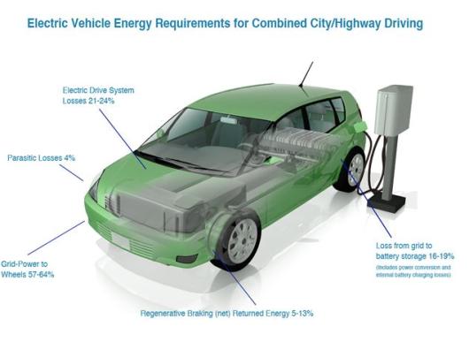 4 Schema functionarea masinii electrice motor electric incarcare la priza statie speciala pompa benzina Masina Electrica - partea 1. Eficienta deplasarii cu vehicule cu motor electric, tipuri autovehicule
