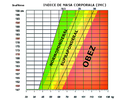 indice masa corporala greutate inaltime grafic verifica nivelul greutatii normal normoponderal supraponderal obez greutatea normala sanatate calcul greutate inaltime grafic schema doctor corp
