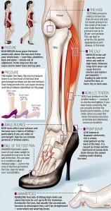 Pantofii cu toc dăunează sănătății. De ce poartă femeile tocuri și cât rău își fac. De ce sunt atrași bărbații de femeile pe tocuri sanatate incaltari 1
