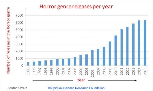 statistica-productie-filme-horror-la-nivel-mondial-efecte-negative-psihic