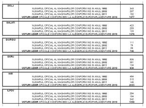tabel-populatie-maghiari-pe-judete-voturi-udmr-alegeri-europarlamentare-2019-alegerile-se-fraudeaza-02