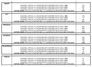 tabel-populatie-maghiari-pe-judete-voturi-udmr-alegeri-europarlamentare-2019-alegerile-se-fraudeaza-03