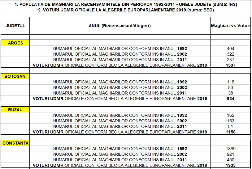 tabel-populatie-maghiari-pe-judete-voturi-udmr-alegeri-europarlamentare-2019-alegerile-se-fraudeaza-alegeri-locale-2020